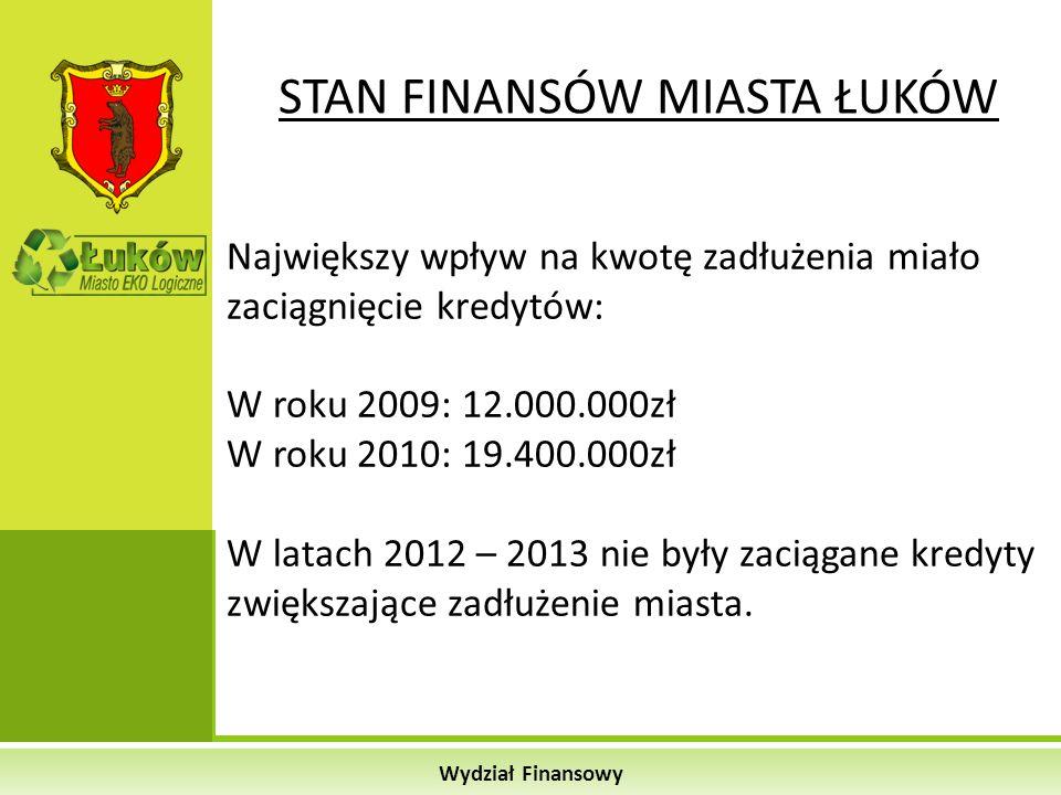 Wydział Finansowy STAN FINANSÓW MIASTA ŁUKÓW Największy wpływ na kwotę zadłużenia miało zaciągnięcie kredytów: W roku 2009: 12.000.000zł W roku 2010:
