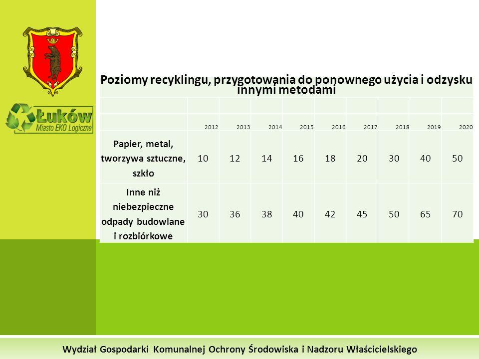 Wydział Gospodarki Komunalnej Ochrony Środowiska i Nadzoru Właścicielskiego Poziomy recyklingu, przygotowania do ponownego użycia i odzysku innymi met