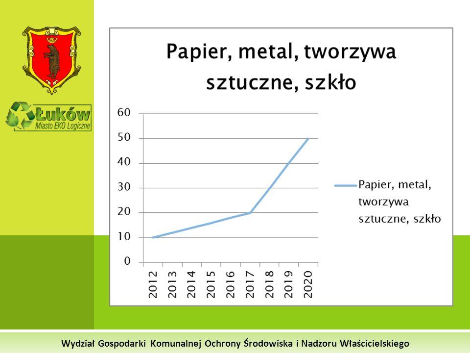 Wydział Gospodarki Komunalnej Ochrony Środowiska i Nadzoru Właścicielskiego Elementy składowe ceny za wywóz odpadów ______________________________________________ Szacunkowy koszt zagospodarowania i unieszkodliwienia odpadów w RIPOK 2013 rok – 616.000 zł 2.200 ton odpadów zmieszanych x 280 zł brutto = 616.000 zł 2014 rok – 1.232.000 zł 4.400 ton odpadów zmieszanych x 280 zł brutto = 1.232.000 zł 2015 rok – 1.232.000 zł 4.400 ton odpadów zmieszanych x 280 zł brutto = 1.232.000 zł 3,35 zł/os./mies.
