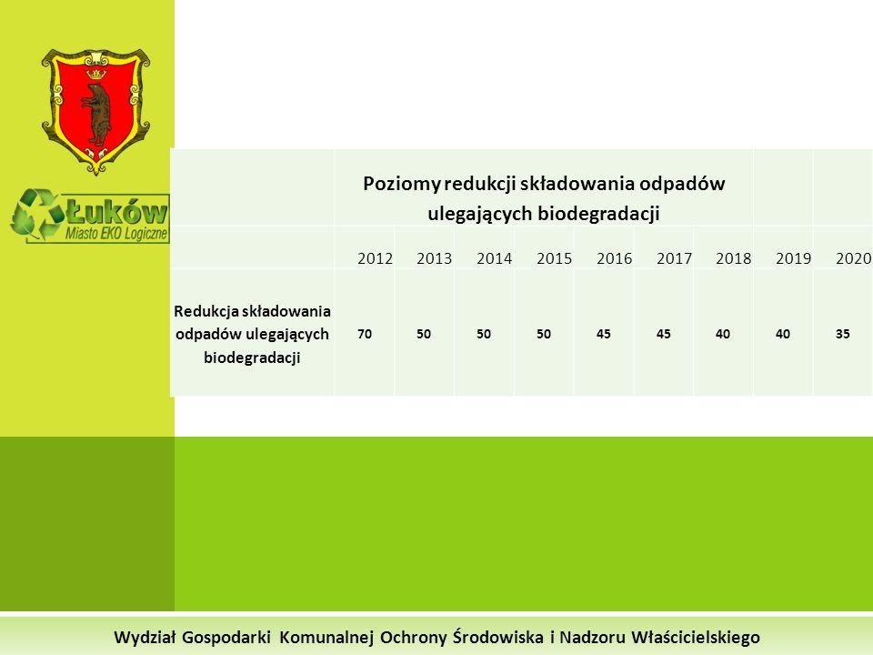Poziomy redukcji składowania odpadów ulegających biodegradacji 201220132014201520162017201820192020 Redukcja składowania odpadów ulegających biodegrad