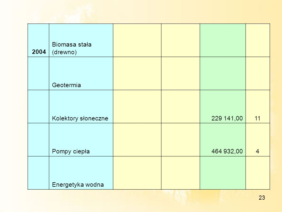 23 2004 Biomasa stała (drewno) Geotermia Kolektory słoneczne 229 141,0011 Pompy ciepła 464 932,004 Energetyka wodna