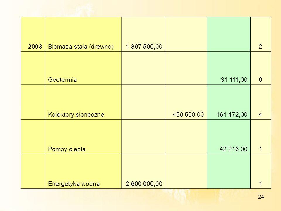 24 2003Biomasa stała (drewno)1 897 500,00 2 Geotermia 31 111,006 Kolektory słoneczne 459 500,00161 472,004 Pompy ciepła 42 216,001 Energetyka wodna2 6