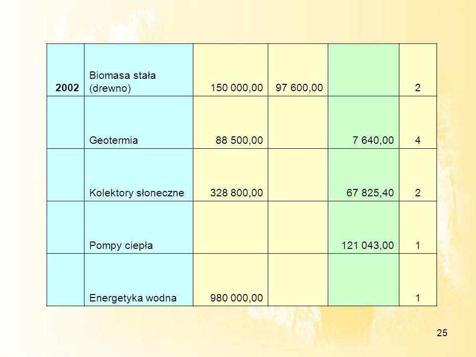 25 2002 Biomasa stała (drewno)150 000,0097 600,00 2 Geotermia88 500,00 7 640,004 Kolektory słoneczne328 800,00 67 825,402 Pompy ciepła 121 043,001 Ene