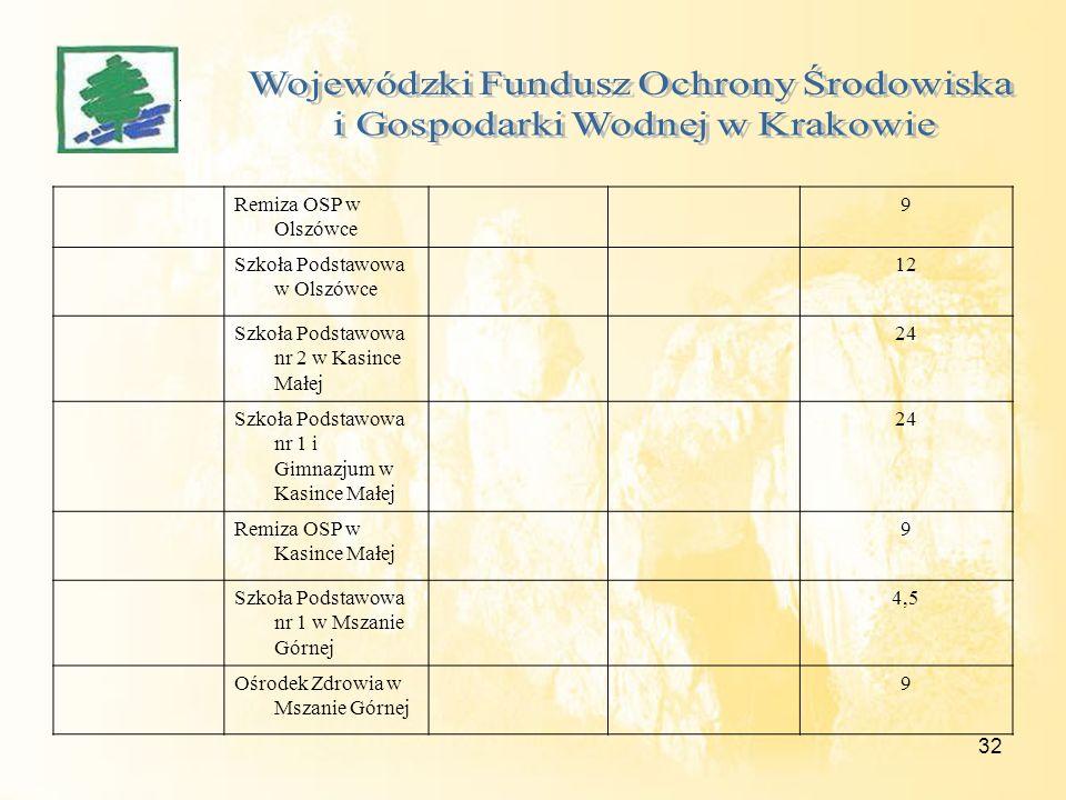 32 Remiza OSP w Olszówce 9 Szkoła Podstawowa w Olszówce 12 Szkoła Podstawowa nr 2 w Kasince Małej 24 Szkoła Podstawowa nr 1 i Gimnazjum w Kasince Małe