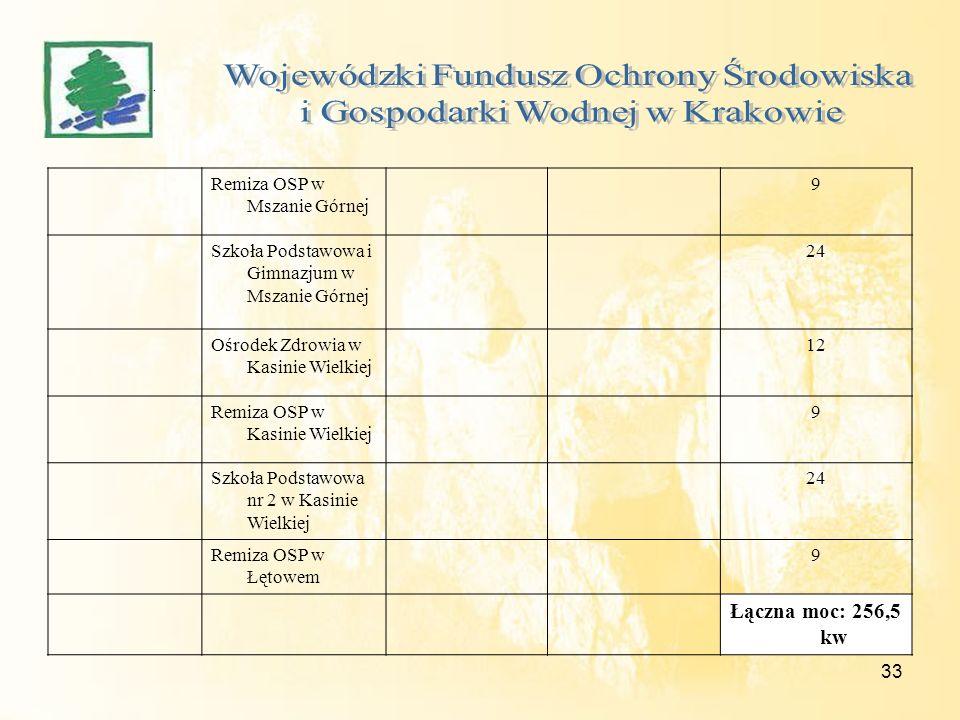 33 Remiza OSP w Mszanie Górnej 9 Szkoła Podstawowa i Gimnazjum w Mszanie Górnej 24 Ośrodek Zdrowia w Kasinie Wielkiej 12 Remiza OSP w Kasinie Wielkiej