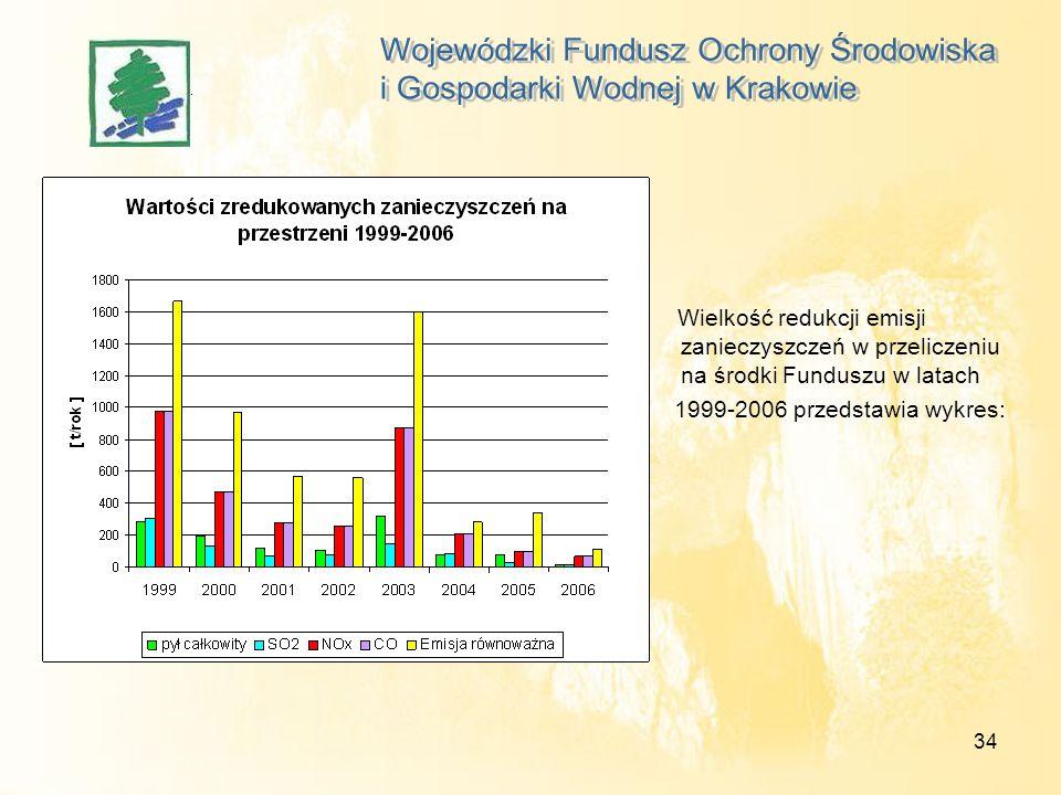 34 Wielkość redukcji emisji zanieczyszczeń w przeliczeniu na środki Funduszu w latach 1999-2006 przedstawia wykres: