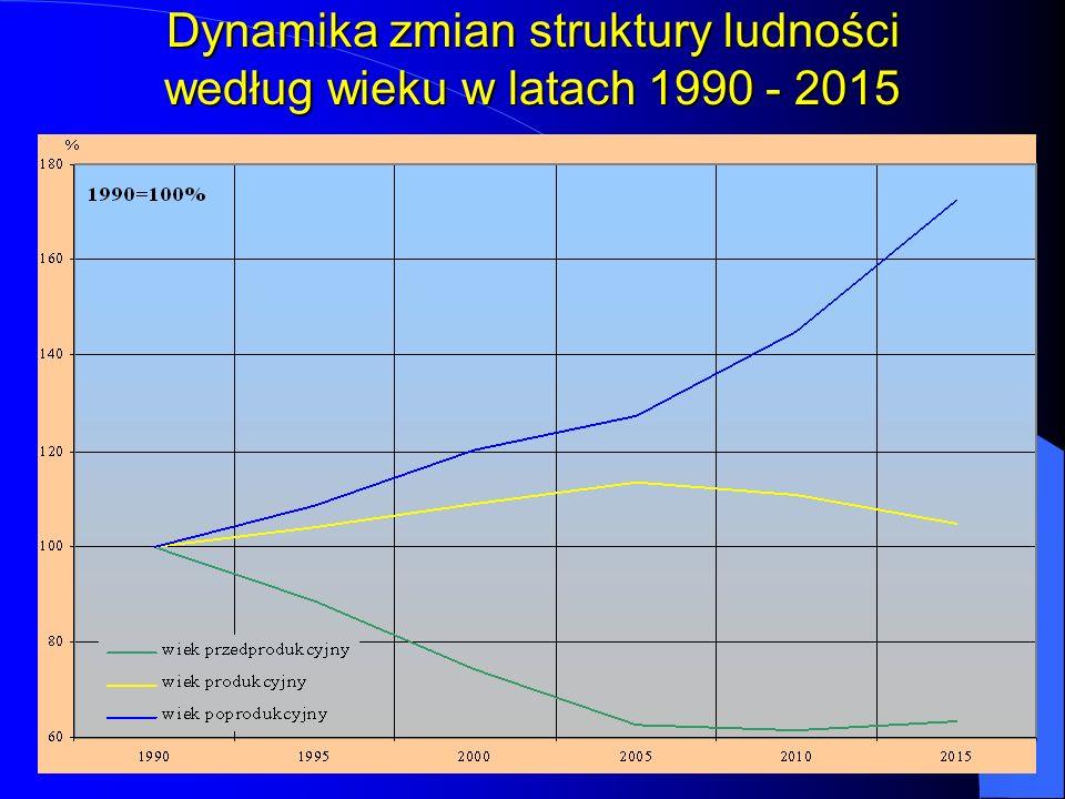 Dynamika zmian struktury ludności według wieku w latach 1990 - 2015
