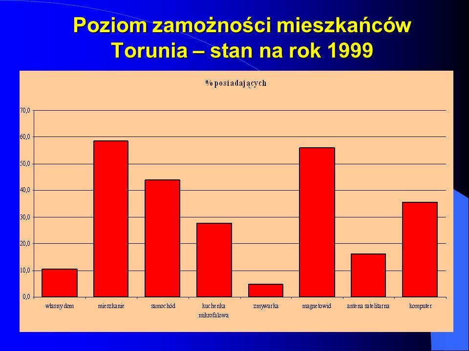 Poziom zamożności mieszkańców Torunia – stan na rok 1999