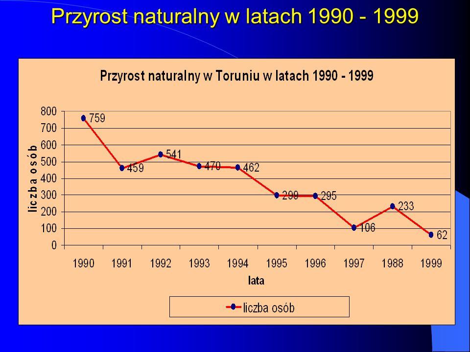Przyrost naturalny w latach 1990 - 1999