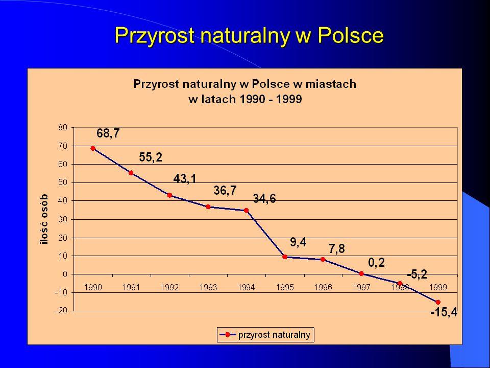 Przyrost naturalny w Polsce