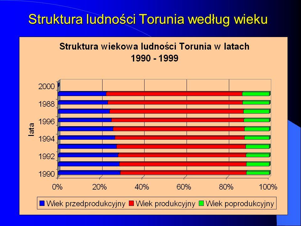 Struktura ludności Torunia według wieku