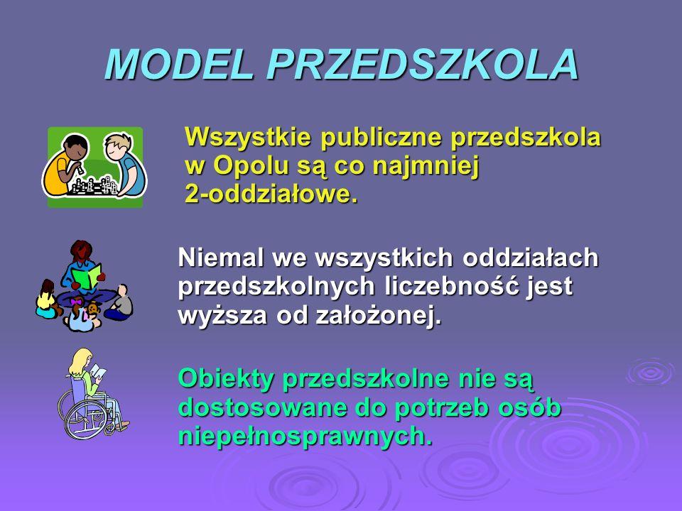 MODEL PRZEDSZKOLA Wszystkie publiczne przedszkola w Opolu są co najmniej 2-oddziałowe. Wszystkie publiczne przedszkola w Opolu są co najmniej 2-oddzia