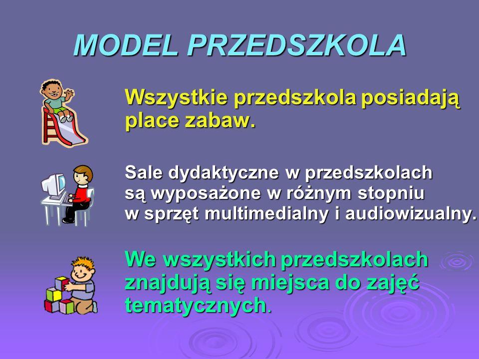 MODEL PRZEDSZKOLA Wszystkie przedszkola posiadają place zabaw. Sale dydaktyczne w przedszkolach są wyposażone w różnym stopniu w sprzęt multimedialny