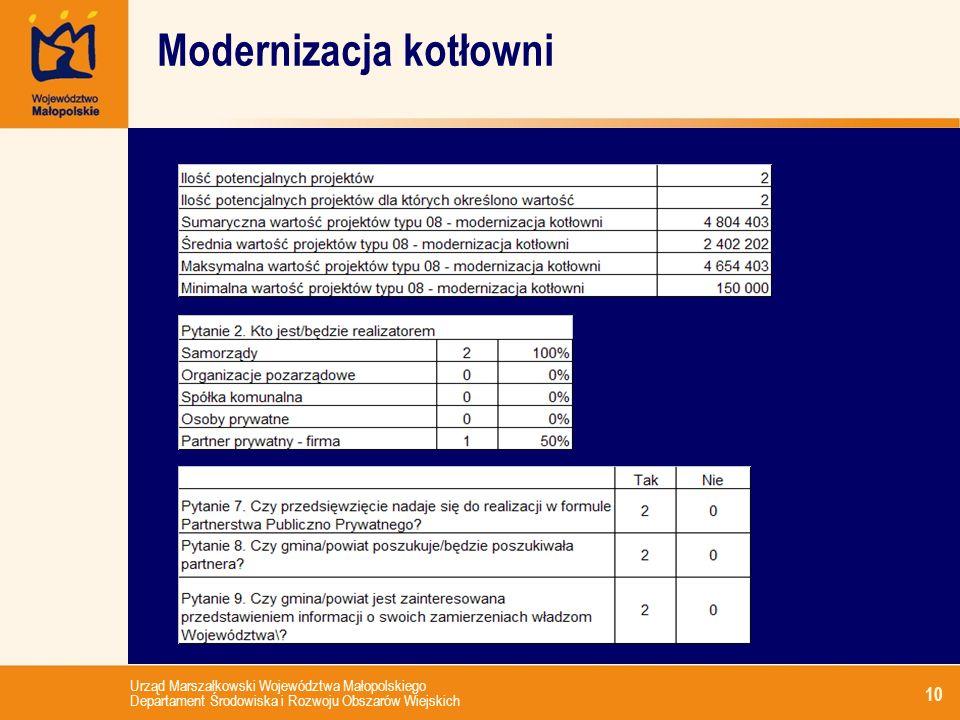 Urząd Marszałkowski Województwa Małopolskiego Departament Środowiska i Rozwoju Obszarów Wiejskich 10 Modernizacja kotłowni