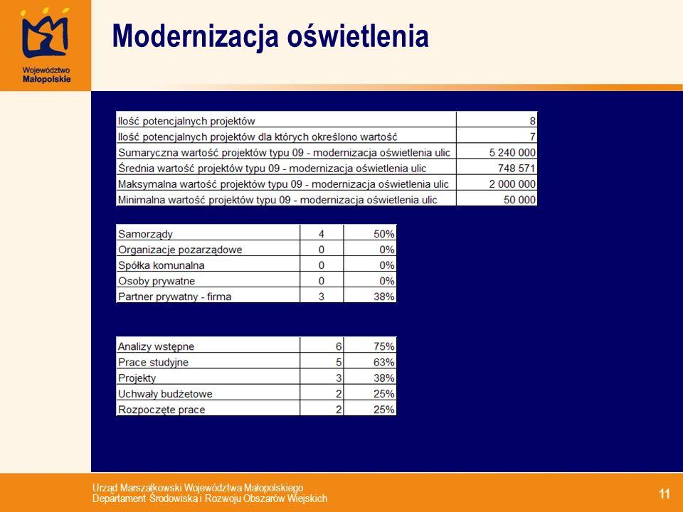 Urząd Marszałkowski Województwa Małopolskiego Departament Środowiska i Rozwoju Obszarów Wiejskich 11 Modernizacja oświetlenia