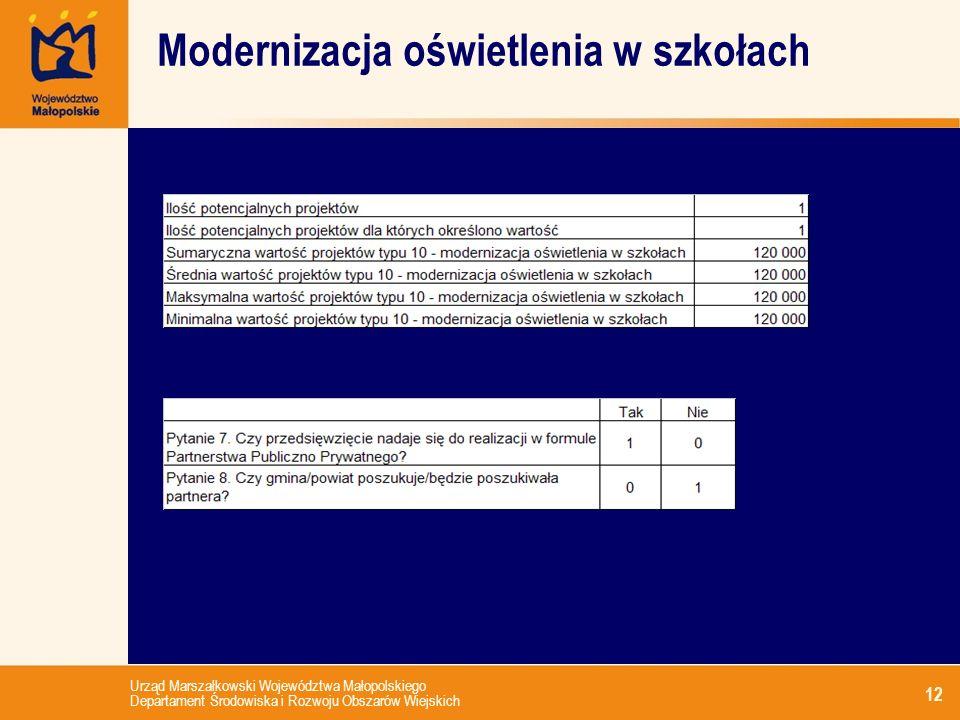 Urząd Marszałkowski Województwa Małopolskiego Departament Środowiska i Rozwoju Obszarów Wiejskich 12 Modernizacja oświetlenia w szkołach