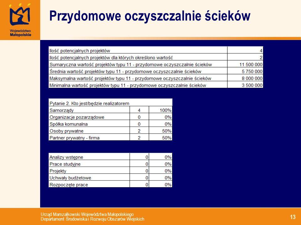 Urząd Marszałkowski Województwa Małopolskiego Departament Środowiska i Rozwoju Obszarów Wiejskich 13 Przydomowe oczyszczalnie ścieków