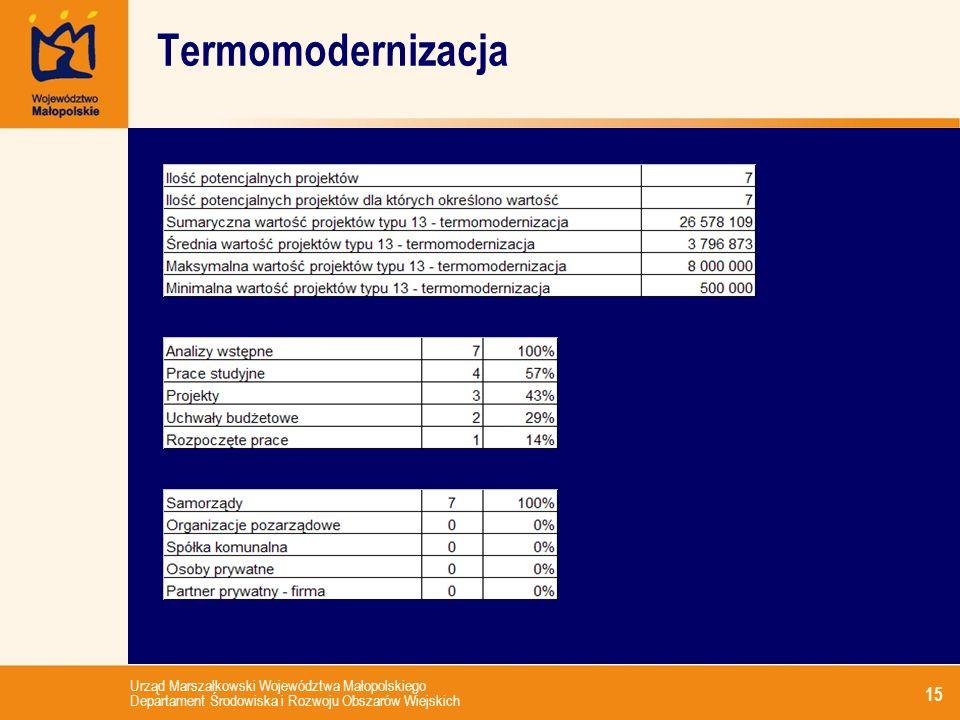 Urząd Marszałkowski Województwa Małopolskiego Departament Środowiska i Rozwoju Obszarów Wiejskich 15 Termomodernizacja