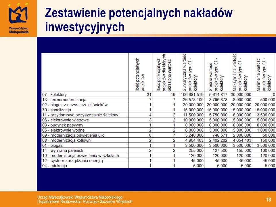 Urząd Marszałkowski Województwa Małopolskiego Departament Środowiska i Rozwoju Obszarów Wiejskich 18 Zestawienie potencjalnych nakładów inwestycyjnych