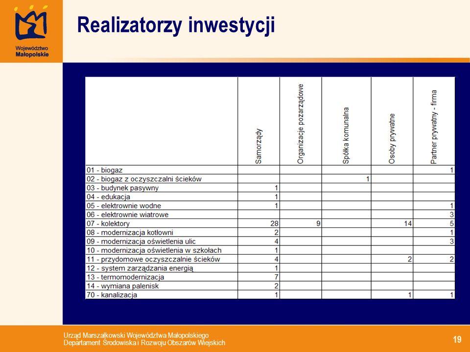 Urząd Marszałkowski Województwa Małopolskiego Departament Środowiska i Rozwoju Obszarów Wiejskich 19 Realizatorzy inwestycji