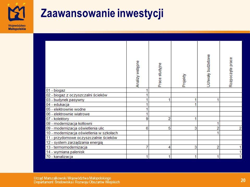 Urząd Marszałkowski Województwa Małopolskiego Departament Środowiska i Rozwoju Obszarów Wiejskich 20 Zaawansowanie inwestycji