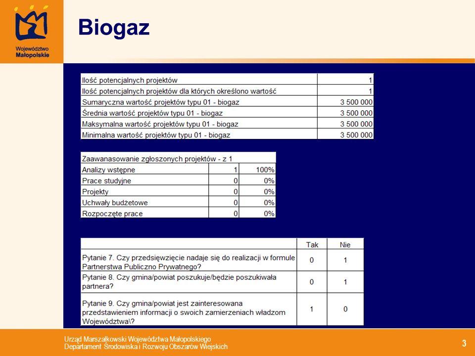 Urząd Marszałkowski Województwa Małopolskiego Departament Środowiska i Rozwoju Obszarów Wiejskich 3 Biogaz