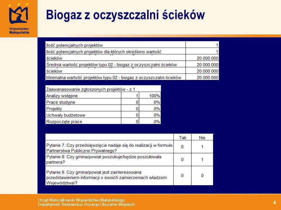Urząd Marszałkowski Województwa Małopolskiego Departament Środowiska i Rozwoju Obszarów Wiejskich 4 Biogaz z oczyszczalni ścieków
