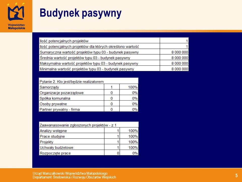 Urząd Marszałkowski Województwa Małopolskiego Departament Środowiska i Rozwoju Obszarów Wiejskich 5 Budynek pasywny
