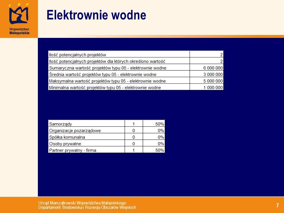 Urząd Marszałkowski Województwa Małopolskiego Departament Środowiska i Rozwoju Obszarów Wiejskich 7 Elektrownie wodne