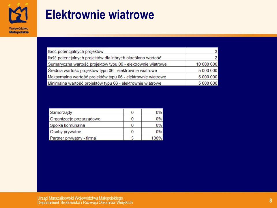Urząd Marszałkowski Województwa Małopolskiego Departament Środowiska i Rozwoju Obszarów Wiejskich 8 Elektrownie wiatrowe