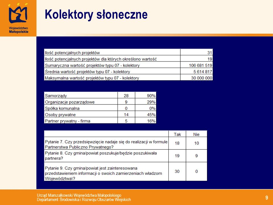 Urząd Marszałkowski Województwa Małopolskiego Departament Środowiska i Rozwoju Obszarów Wiejskich 9 Kolektory słoneczne