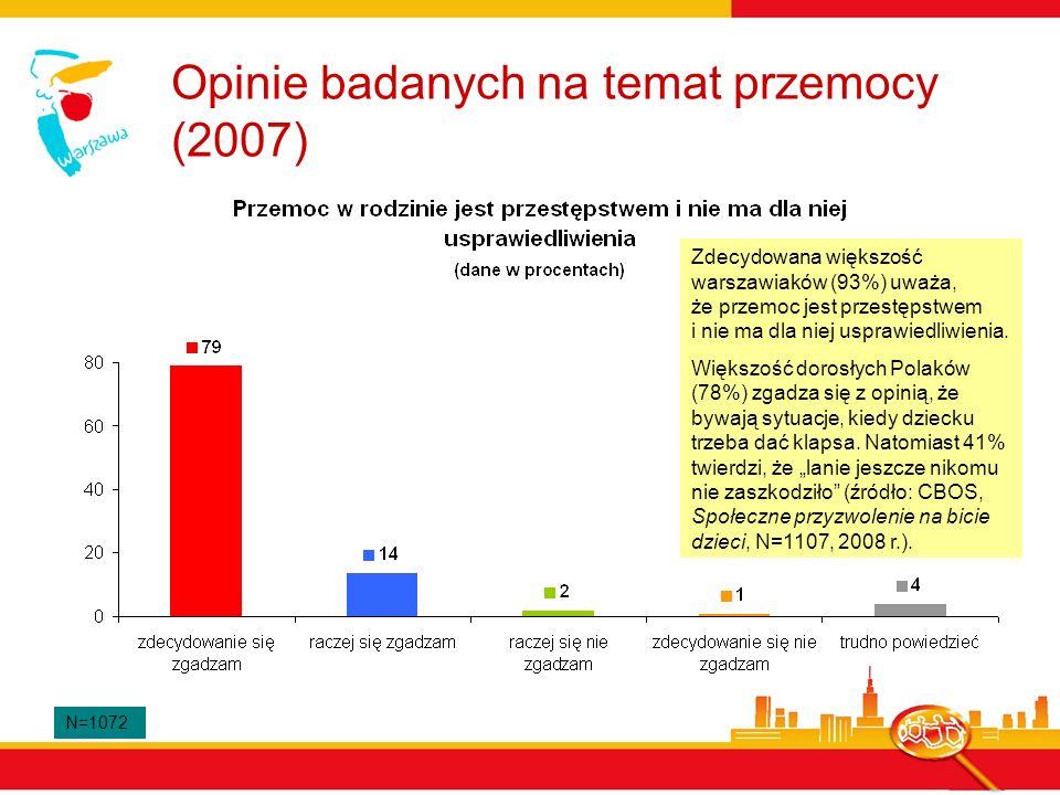 Opinie badanych na temat przemocy (2007) N=1072 Zdecydowana większość warszawiaków (93%) uważa, że przemoc jest przestępstwem i nie ma dla niej uspraw