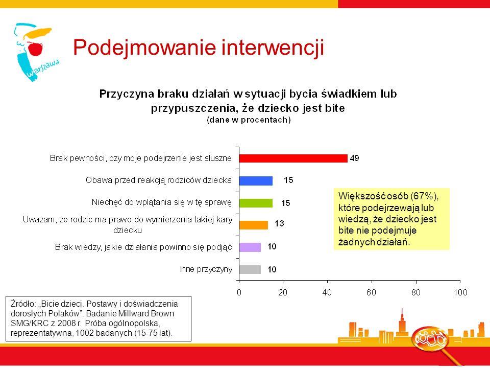 Podejmowanie interwencji Źródło: Bicie dzieci. Postawy i doświadczenia dorosłych Polaków. Badanie Millward Brown SMG/KRC z 2008 r. Próba ogólnopolska,