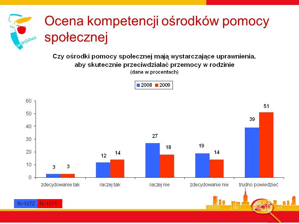 Ocena kompetencji ośrodków pomocy społecznej N=1071 N=1072