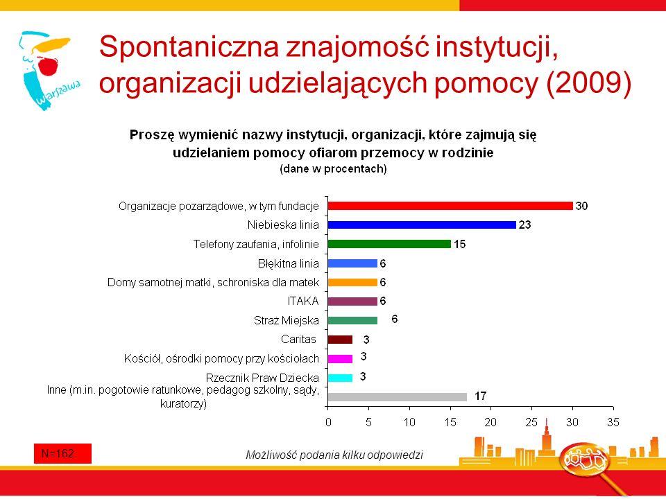 Spontaniczna znajomość instytucji, organizacji udzielających pomocy (2009) N=162 Możliwość podania kilku odpowiedzi