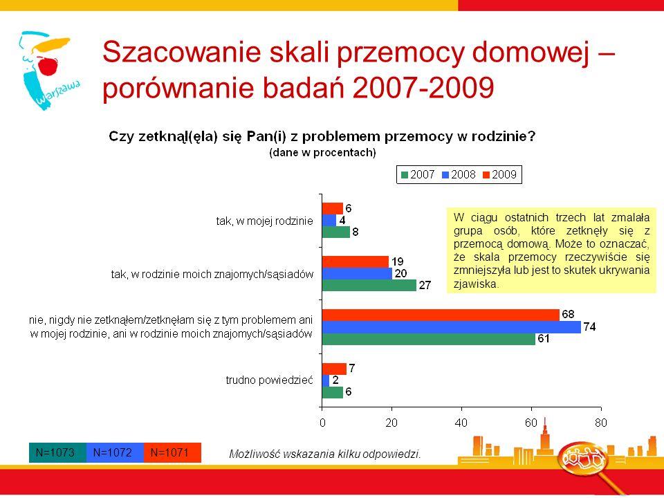 Znajomość instytucji, organizacji udzielających pomocy (2009) N=1071