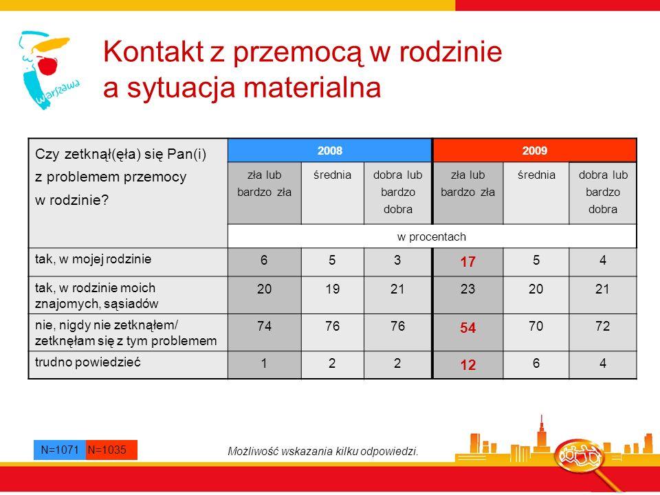 Podejmowanie interwencji Źródło: Bicie dzieci.Postawy i doświadczenia dorosłych Polaków.