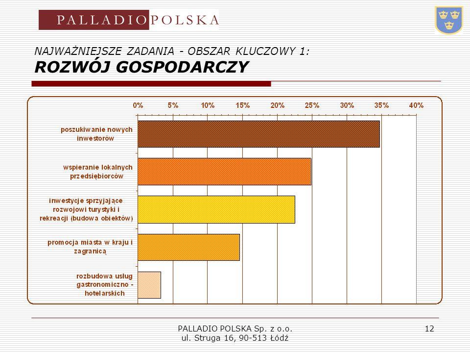 PALLADIO POLSKA Sp. z o.o. ul. Struga 16, 90-513 Łódź 12 NAJWAŻNIEJSZE ZADANIA - OBSZAR KLUCZOWY 1: ROZWÓJ GOSPODARCZY