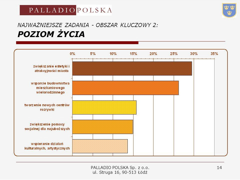 PALLADIO POLSKA Sp. z o.o. ul. Struga 16, 90-513 Łódź 14 NAJWAŻNIEJSZE ZADANIA - OBSZAR KLUCZOWY 2: POZIOM ŻYCIA