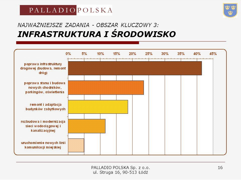 PALLADIO POLSKA Sp. z o.o. ul. Struga 16, 90-513 Łódź 16 NAJWAŻNIEJSZE ZADANIA - OBSZAR KLUCZOWY 3: INFRASTRUKTURA I ŚRODOWISKO