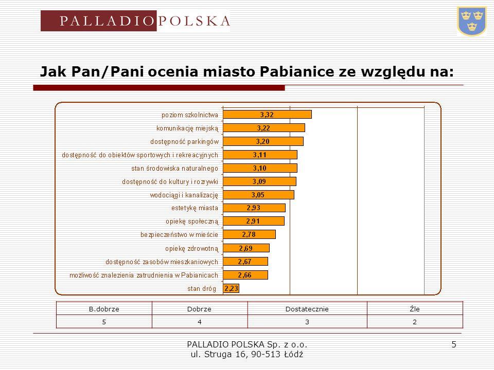 PALLADIO POLSKA Sp. z o.o. ul. Struga 16, 90-513 Łódź 5 Jak Pan/Pani ocenia miasto Pabianice ze względu na: B.dobrzeDobrzeDostatecznieŹle 5432