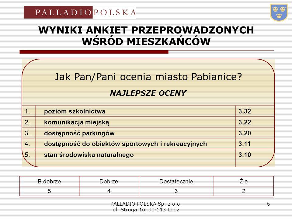 PALLADIO POLSKA Sp. z o.o. ul. Struga 16, 90-513 Łódź 6 WYNIKI ANKIET PRZEPROWADZONYCH WŚRÓD MIESZKAŃCÓW Jak Pan/Pani ocenia miasto Pabianice? NAJLEPS
