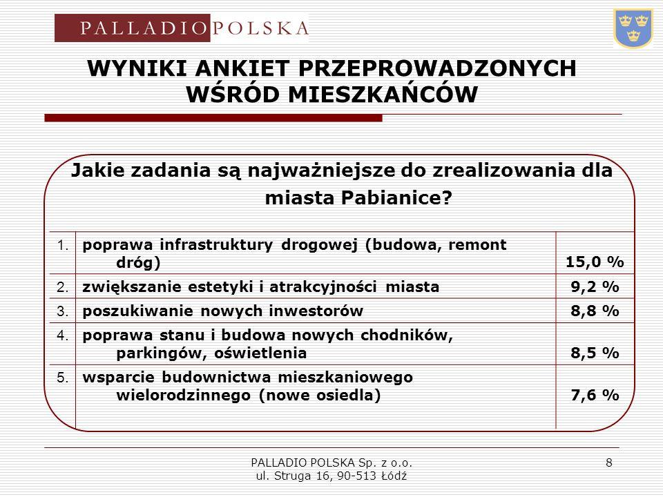 PALLADIO POLSKA Sp. z o.o. ul. Struga 16, 90-513 Łódź 8 WYNIKI ANKIET PRZEPROWADZONYCH WŚRÓD MIESZKAŃCÓW Jakie zadania są najważniejsze do zrealizowan