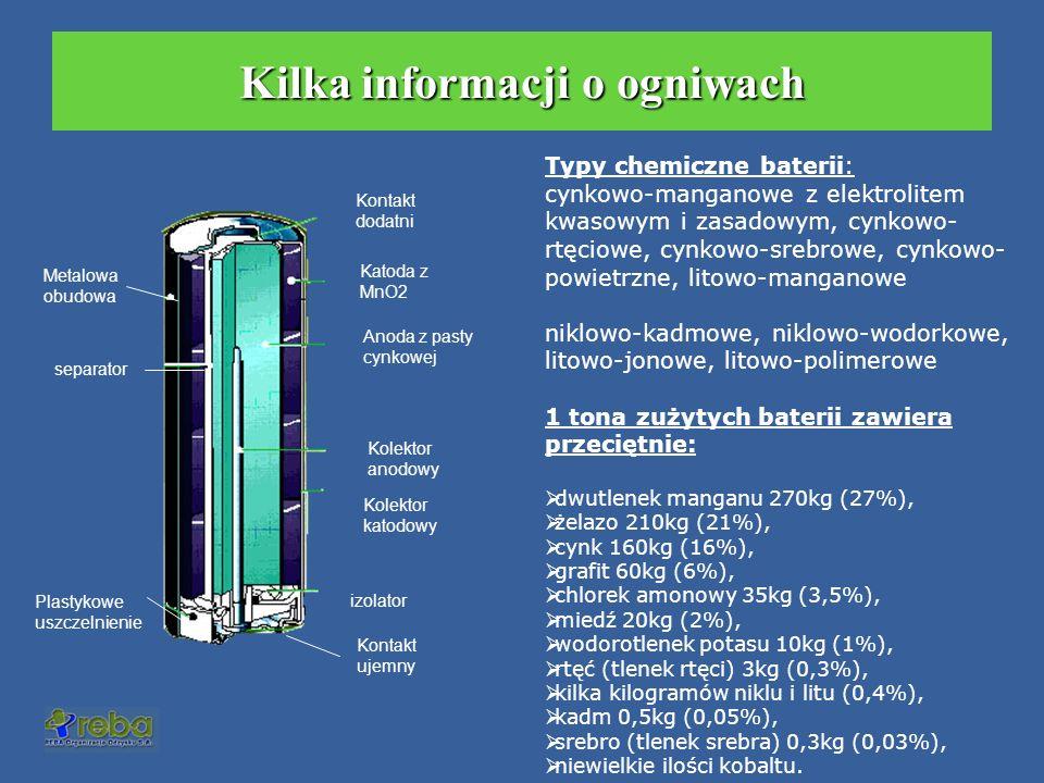 System zbiórki baterii w Polsce odbiór baterii przez firmę operatorską lub kuriera posegregowane baterie zakład recyklingu odzyskane surowce Reba Organizacja Odzysku S.A.