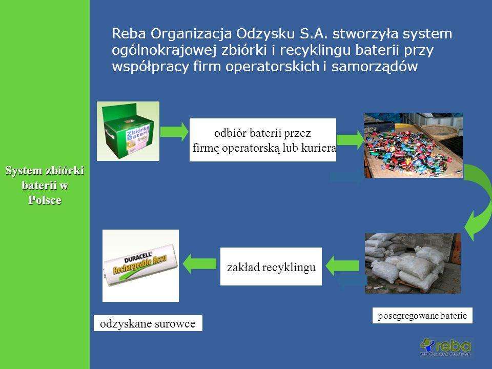 System zbiórki baterii w Polsce odbiór baterii przez firmę operatorską lub kuriera posegregowane baterie zakład recyklingu odzyskane surowce Reba Orga