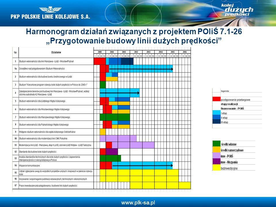 www.plk-sa.pl Harmonogram działań związanych z projektem POIiŚ 7.1-26 Przygotowanie budowy linii dużych prędkości
