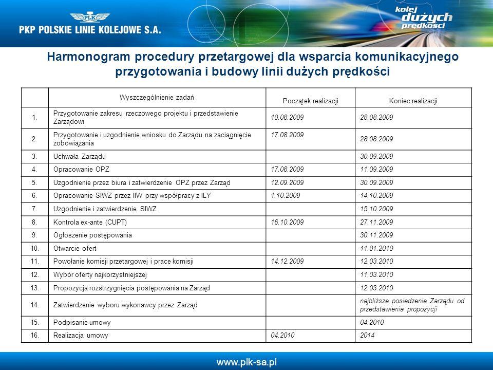 www.plk-sa.pl Harmonogram procedury przetargowej dla wsparcia komunikacyjnego przygotowania i budowy linii dużych prędkości Wyszczególnienie zadań Poc