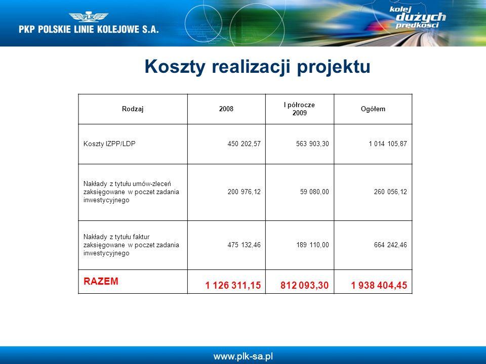 www.plk-sa.pl Koszty realizacji projektu Rodzaj2008 I półrocze 2009 Ogółem Koszty IZPP/LDP450 202,57563 903,301 014 105,87 Nakłady z tytułu umów-zlece