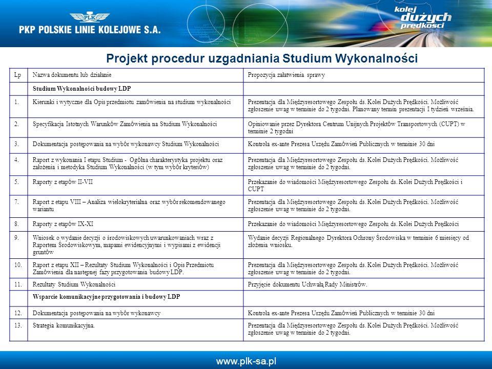 www.plk-sa.pl Projekt procedur uzgadniania Studium Wykonalności LpNazwa dokumentu lub działaniePropozycja załatwienia sprawy Studium Wykonalności budo