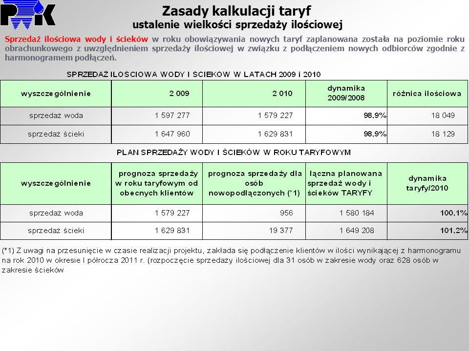 Zasady kalkulacji taryf ustalenie wielkości sprzedaży ilościowej Sprzedaż ilościowa wody i ścieków w roku obowiązywania nowych taryf zaplanowana zosta